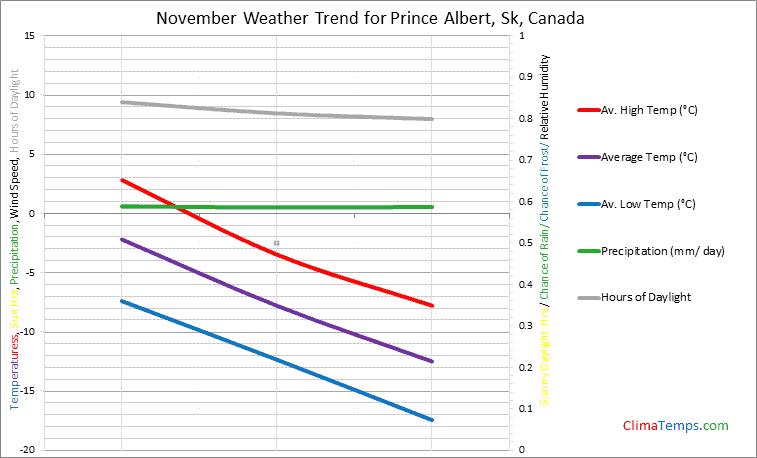Graph of weather in Prince Albert, Sk in November