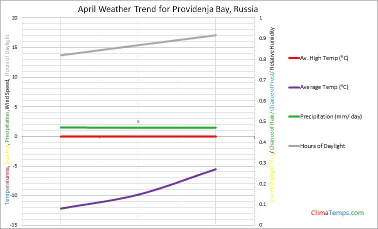Graph of weather in Providenja Bay in April