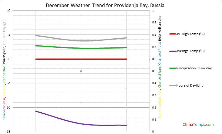 Graph of weather in Providenja Bay in December