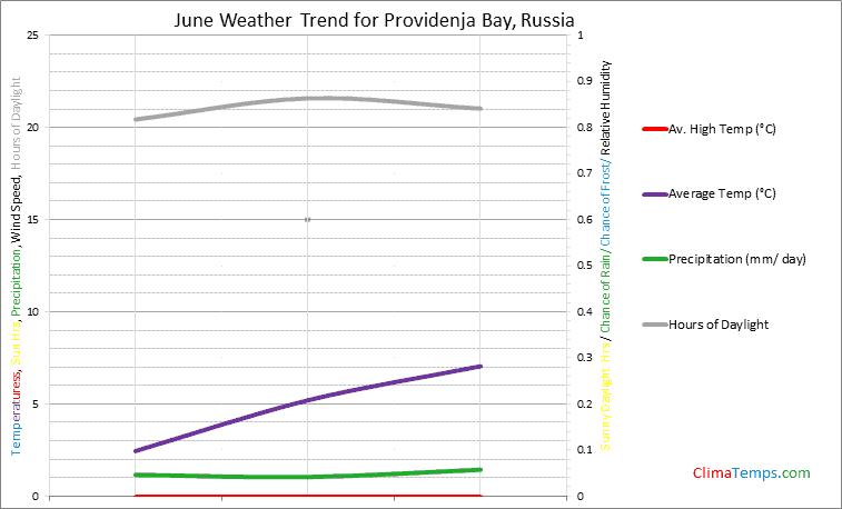 Graph of weather in Providenja Bay in June