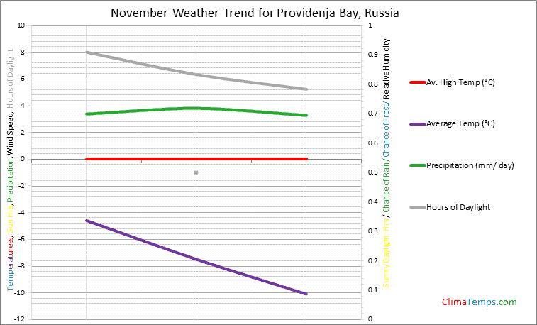 Graph of weather in Providenja Bay in November