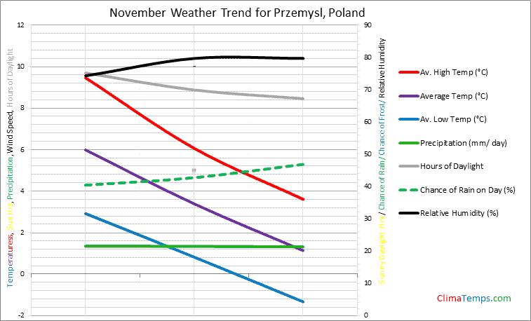Graph of weather in Przemysl in November
