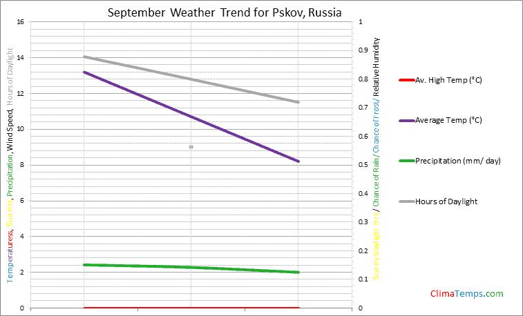 Graph of weather in Pskov in September