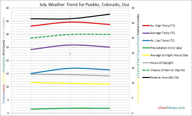 Graph of weather in Pueblo, Colorado in July