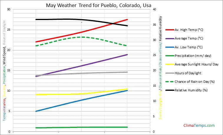 Graph of weather in Pueblo, Colorado in May