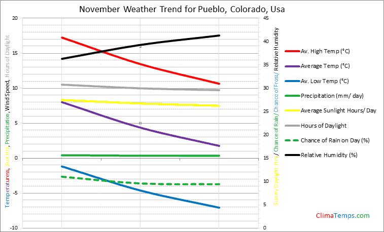 Graph of weather in Pueblo, Colorado in November