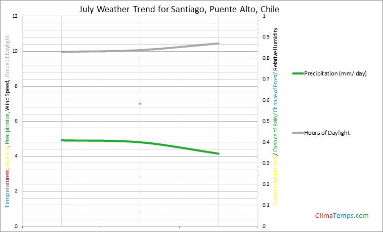 Graph of weather in Santiago, Puente Alto in July