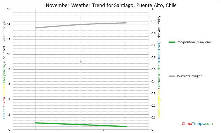 Graph of weather in Santiago, Puente Alto in November