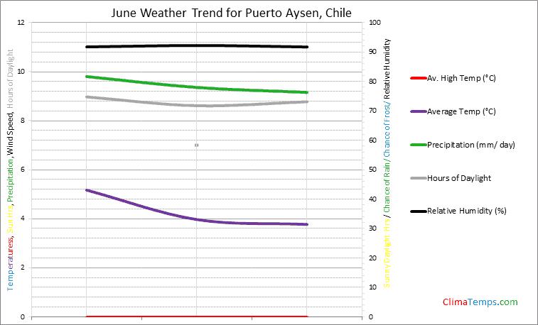 Graph of weather in Puerto Aysen in June
