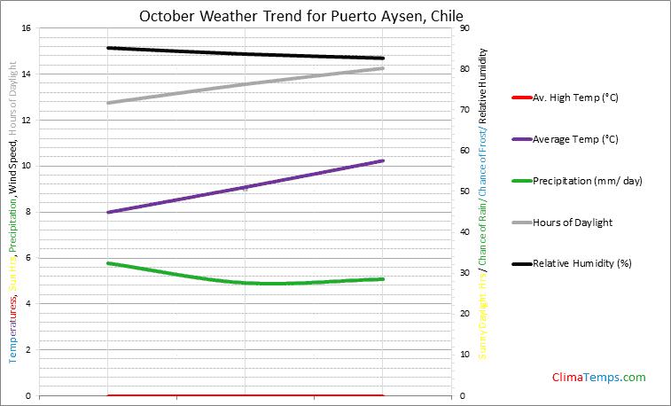 Graph of weather in Puerto Aysen in October