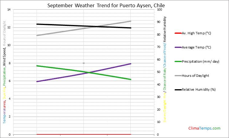 Graph of weather in Puerto Aysen in September