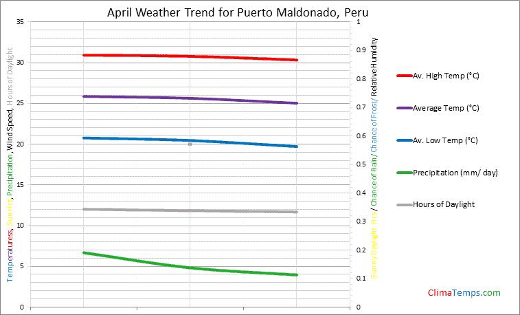 Graph of weather in Puerto Maldonado in April