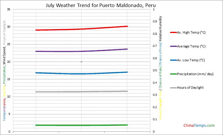 Graph of weather in Puerto Maldonado in July
