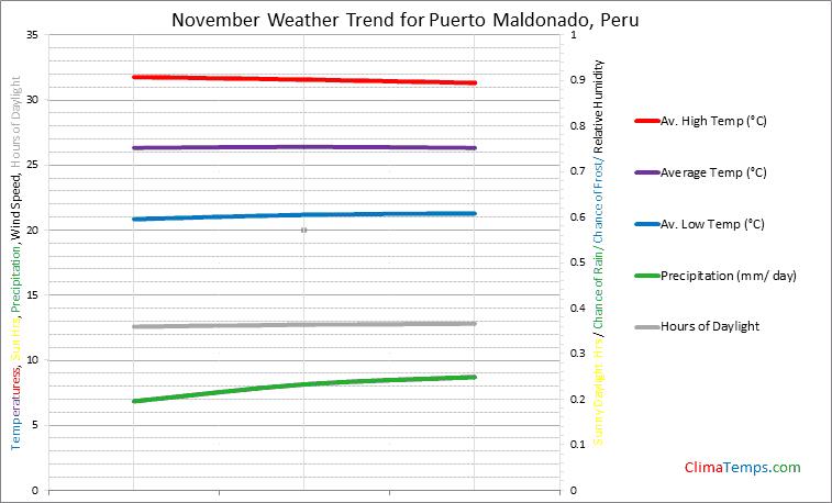 Graph of weather in Puerto Maldonado in November