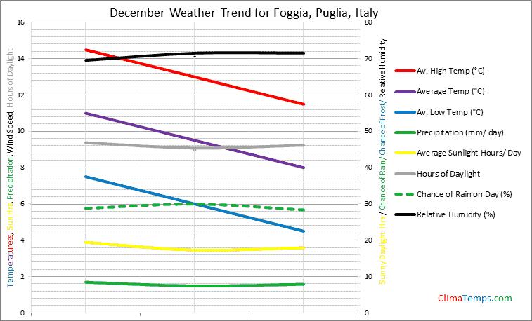 Graph of weather in Foggia, Puglia in December