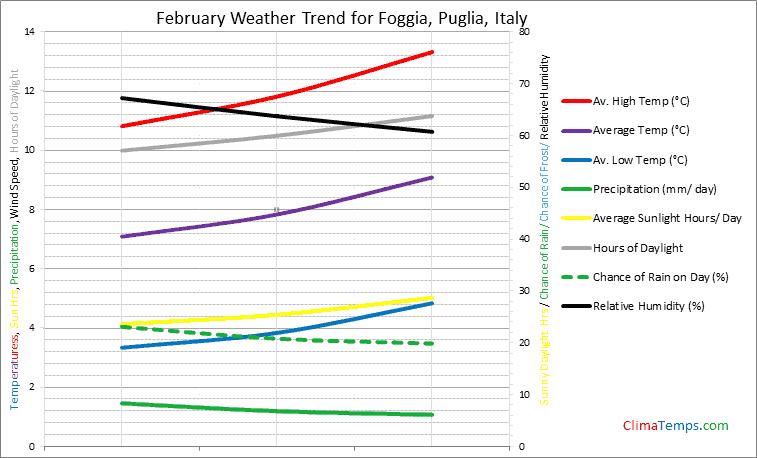 Graph of weather in Foggia, Puglia in February