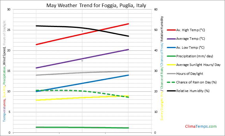 Graph of weather in Foggia, Puglia in May