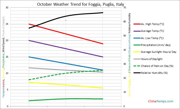 Graph of weather in Foggia, Puglia in October