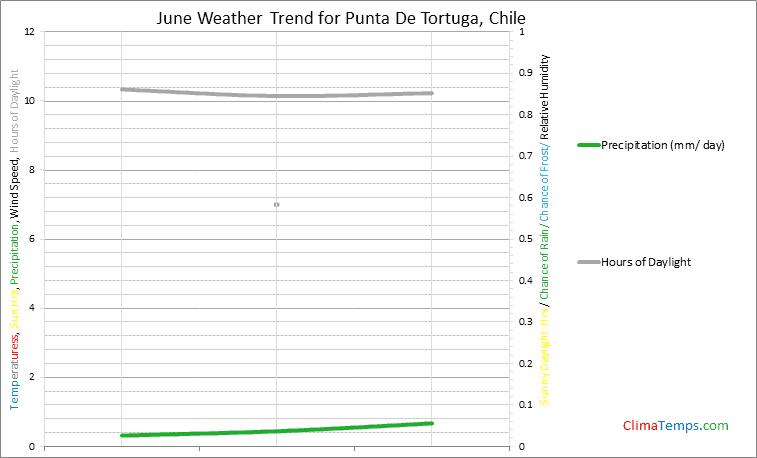 Graph of weather in Punta De Tortuga in June