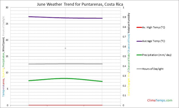 Graph of weather in Puntarenas in June