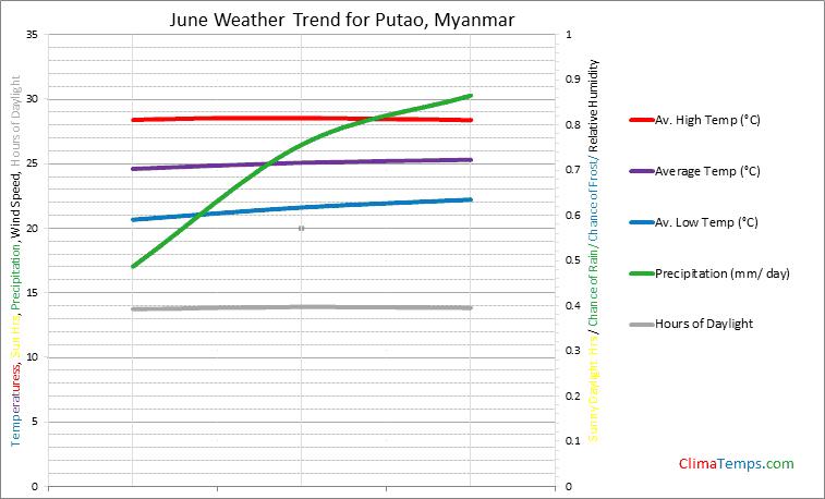 Graph of weather in Putao in June