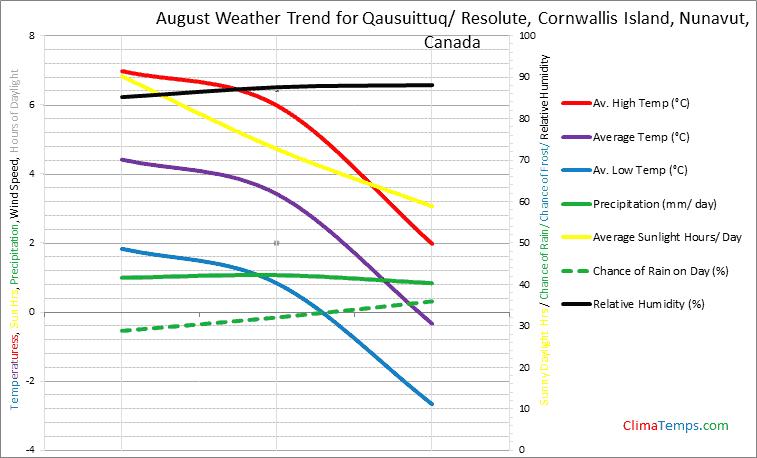 Graph of weather in Qausuittuq/ Resolute, Cornwallis Island, Nunavut in August