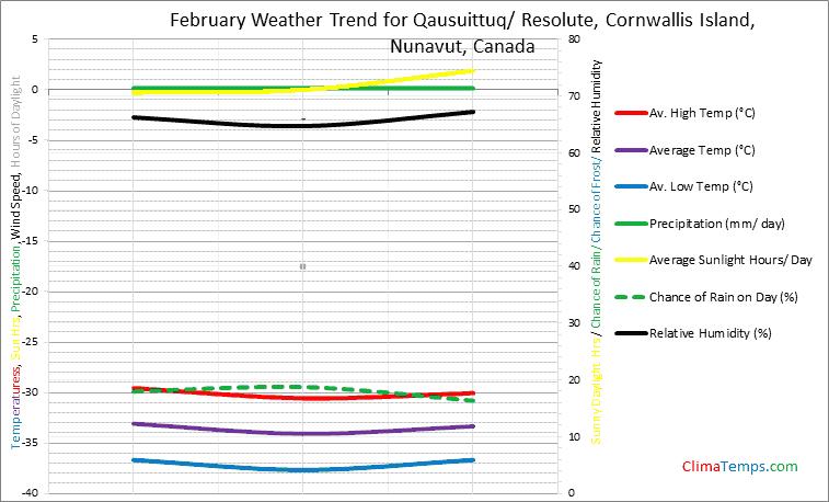 Graph of weather in Qausuittuq/ Resolute, Cornwallis Island, Nunavut in February