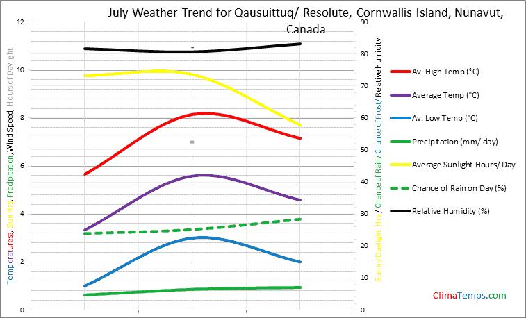 Graph of weather in Qausuittuq/ Resolute, Cornwallis Island, Nunavut in July