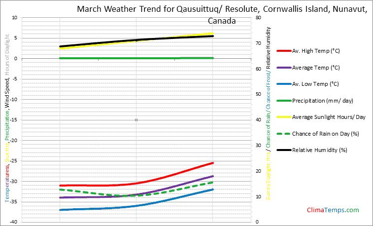 Graph of weather in Qausuittuq/ Resolute, Cornwallis Island, Nunavut in March
