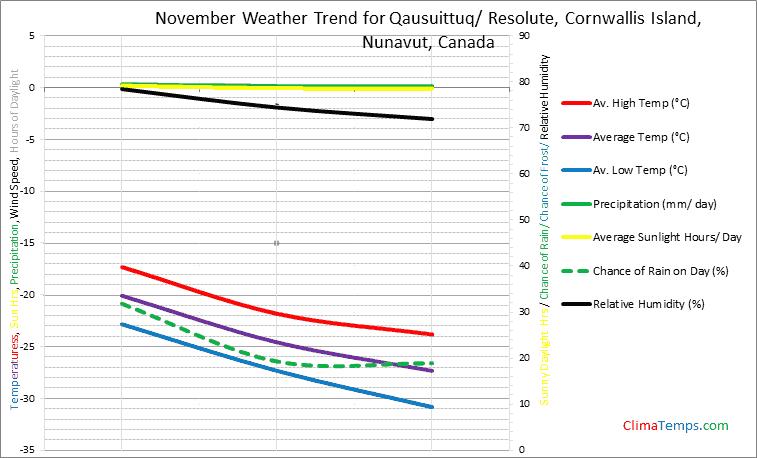 Graph of weather in Qausuittuq/ Resolute, Cornwallis Island, Nunavut in November