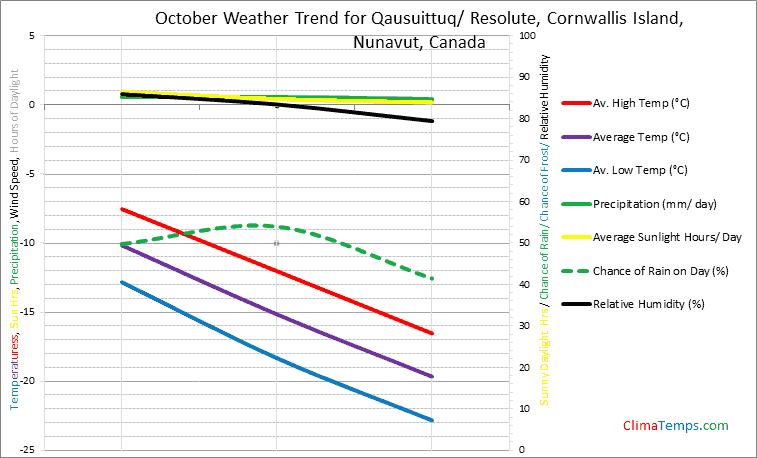 Graph of weather in Qausuittuq/ Resolute, Cornwallis Island, Nunavut in October