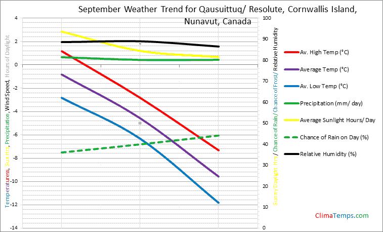 Graph of weather in Qausuittuq/ Resolute, Cornwallis Island, Nunavut in September