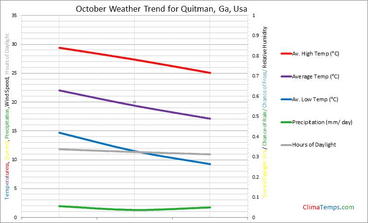 Graph of weather in Quitman, Ga in October