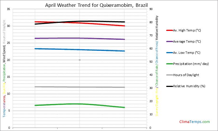 Graph of weather in Quixeramobim in April