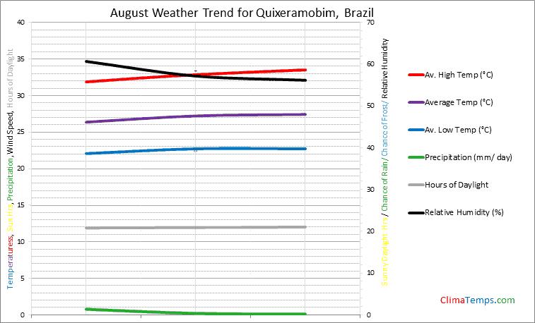 Graph of weather in Quixeramobim in August
