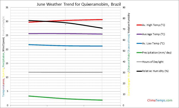 Graph of weather in Quixeramobim in June