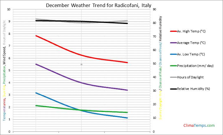 Graph of weather in Radicofani in December