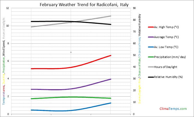 Graph of weather in Radicofani in February