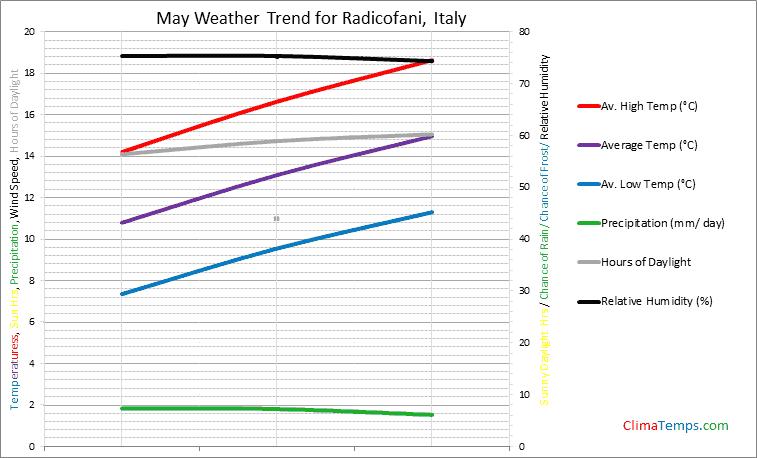 Graph of weather in Radicofani in May