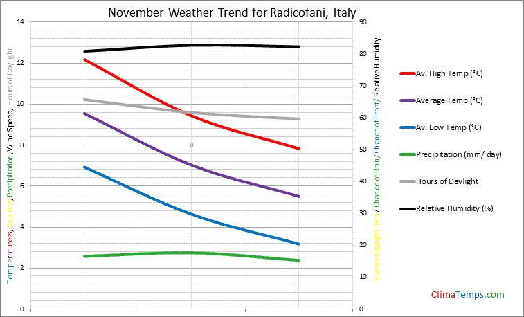 Graph of weather in Radicofani in November