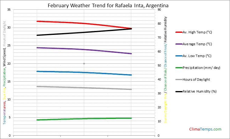 Graph of weather in Rafaela Inta in February