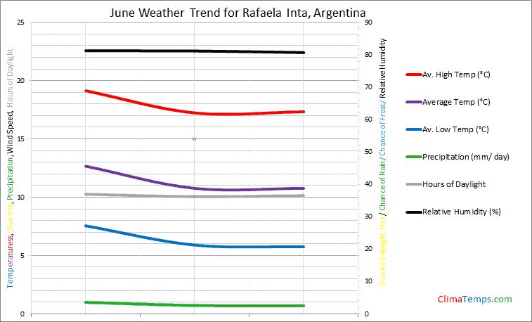 Graph of weather in Rafaela Inta in June