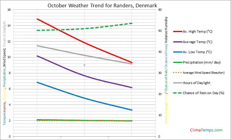 Graph of weather in Randers in October