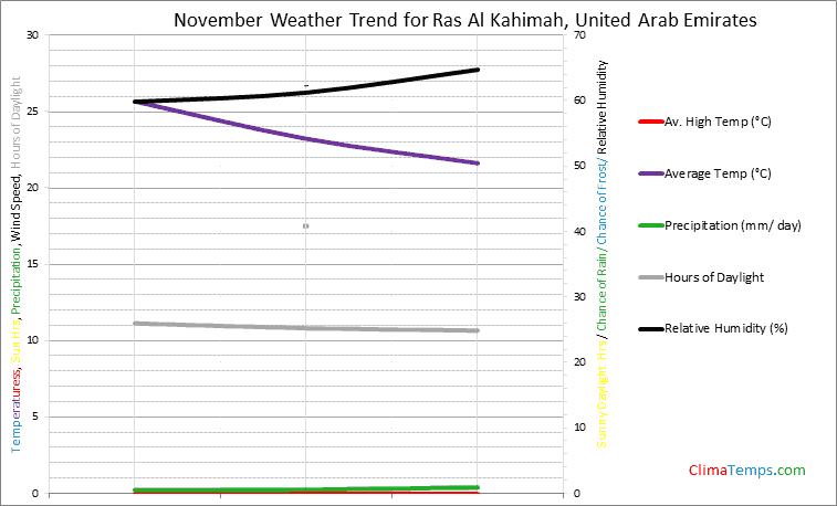Graph of weather in Ras Al Kahimah in November