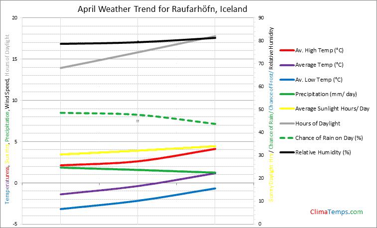 Graph of weather in Raufarhöfn in April