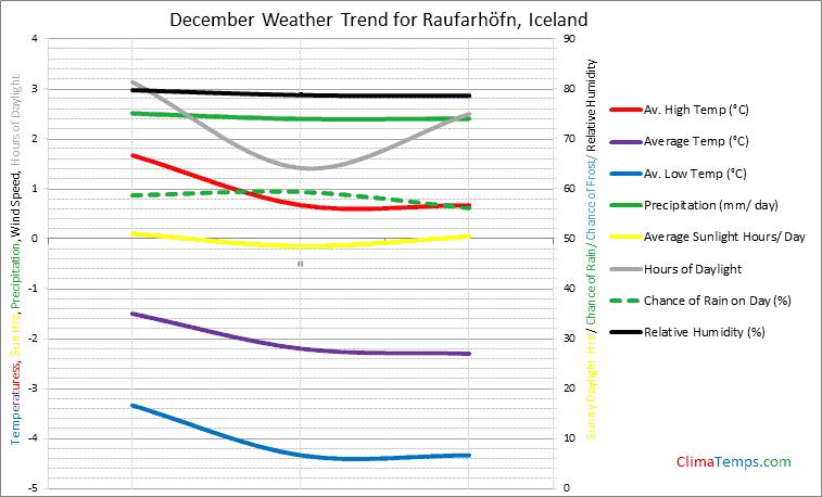 Graph of weather in Raufarhöfn in December