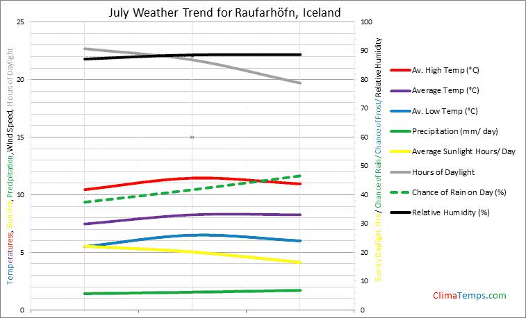 Graph of weather in Raufarhöfn in July