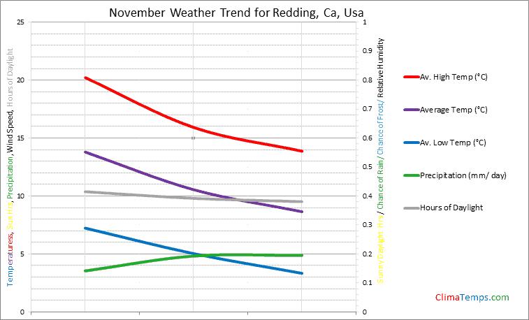 Graph of weather in Redding, Ca in November