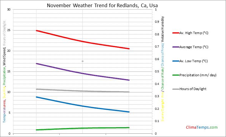 Graph of weather in Redlands, Ca in November