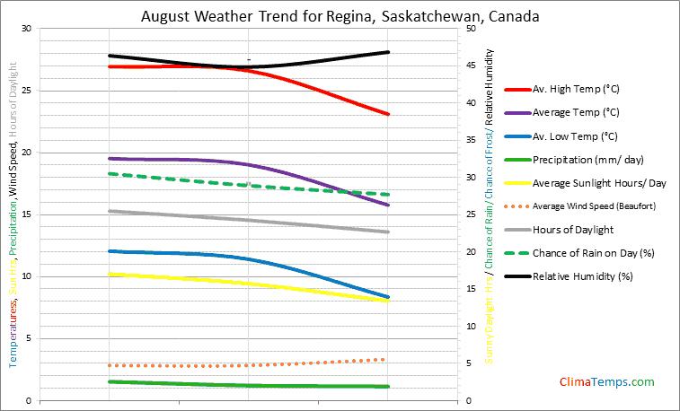 Graph of weather in Regina, Saskatchewan in August